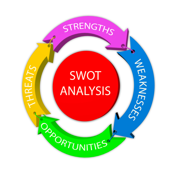 SWOT Analysis: An easy way to evaluate your business!